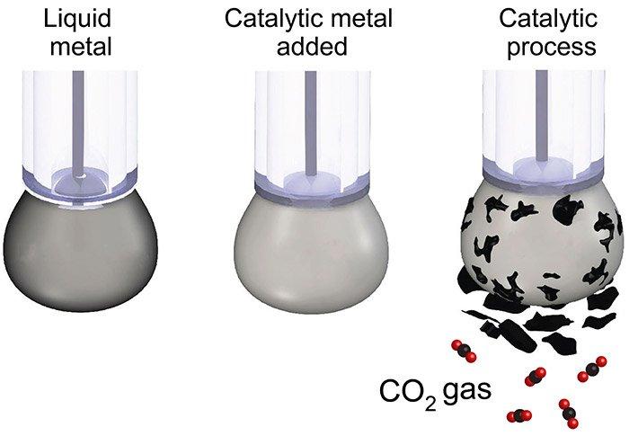Kohlenstoffabscheidung
