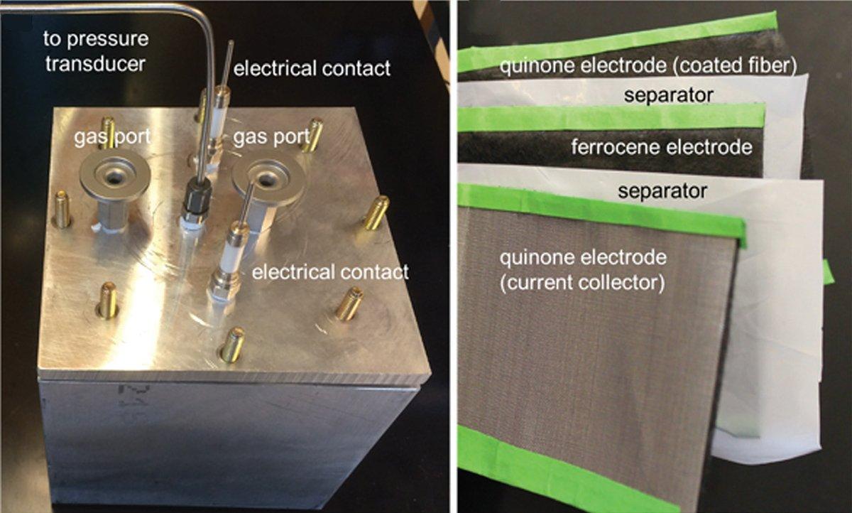 Aufbau der CI2-Fänger-Batterie