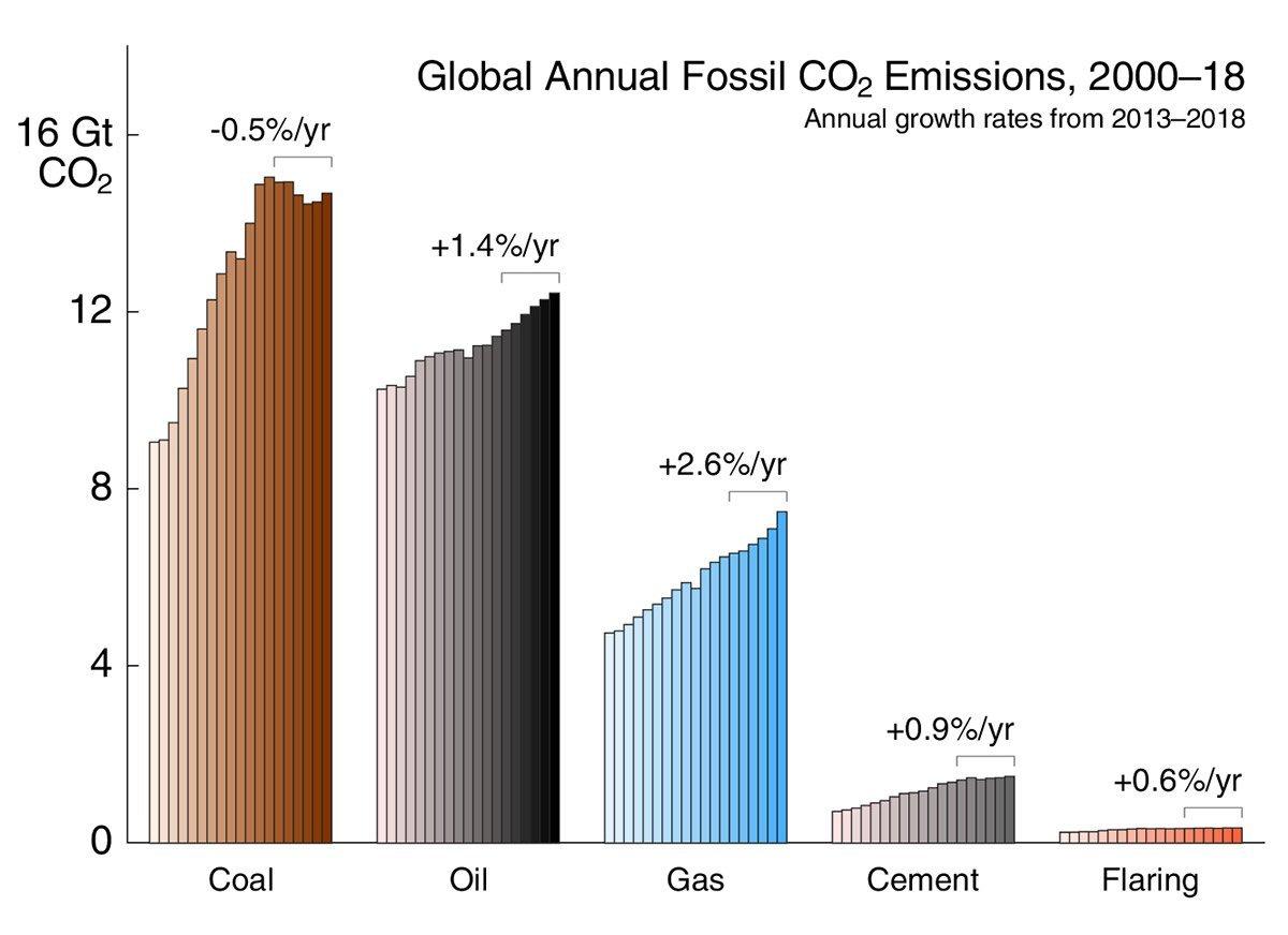 CO2-Emissionen nahc Quelle
