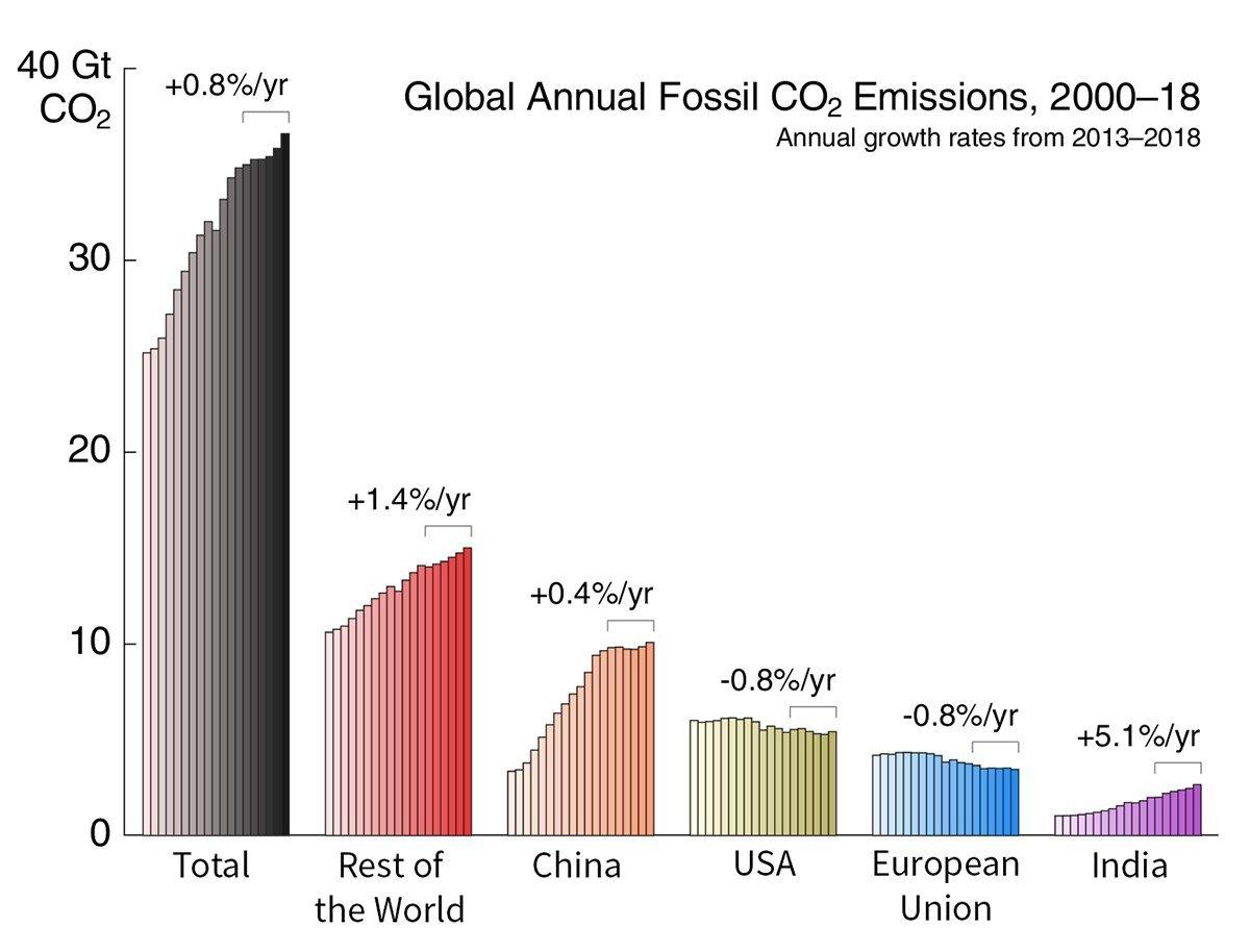 CO2-Emissionen nach LÄndern