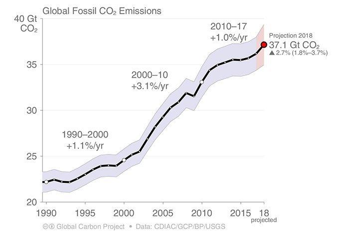 CO2-Emissionen bis 2018