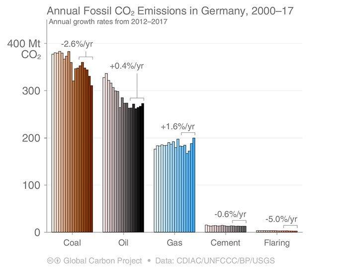 CO2-Emissionen Deutschland