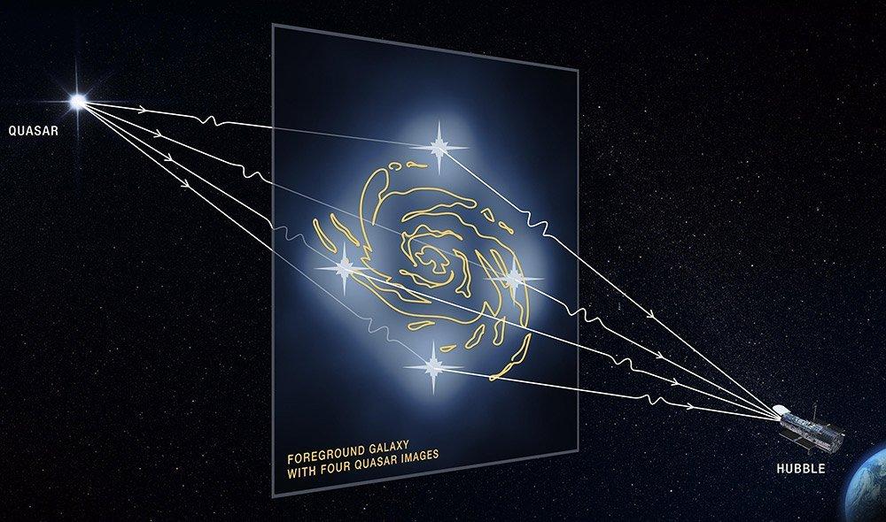 Gravitationslinseneffekt