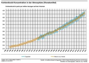 CO2-Messwerte