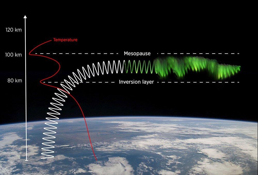 mesosphärische Inversion