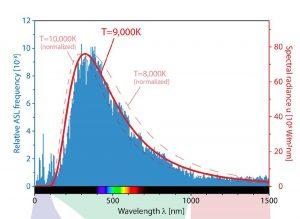 Verteilung der Spektrallinien und Schwarzkörperstrahlung