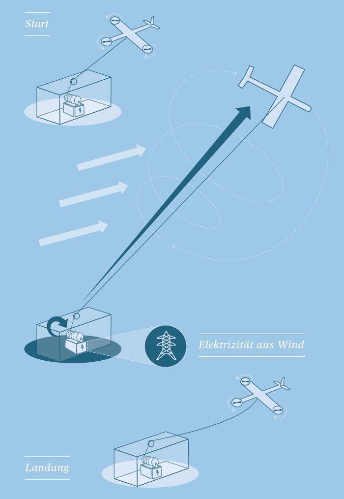 Fliegendes Kraftwerk