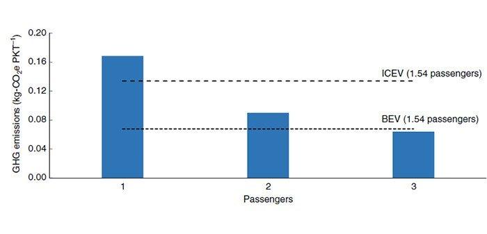 CO2-Werte Flugtaxis