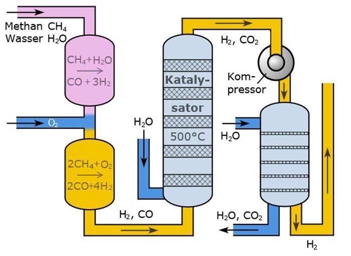 Dampfreformierung