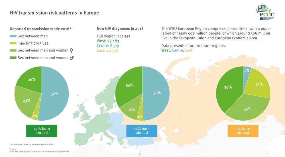 HIV in Europa