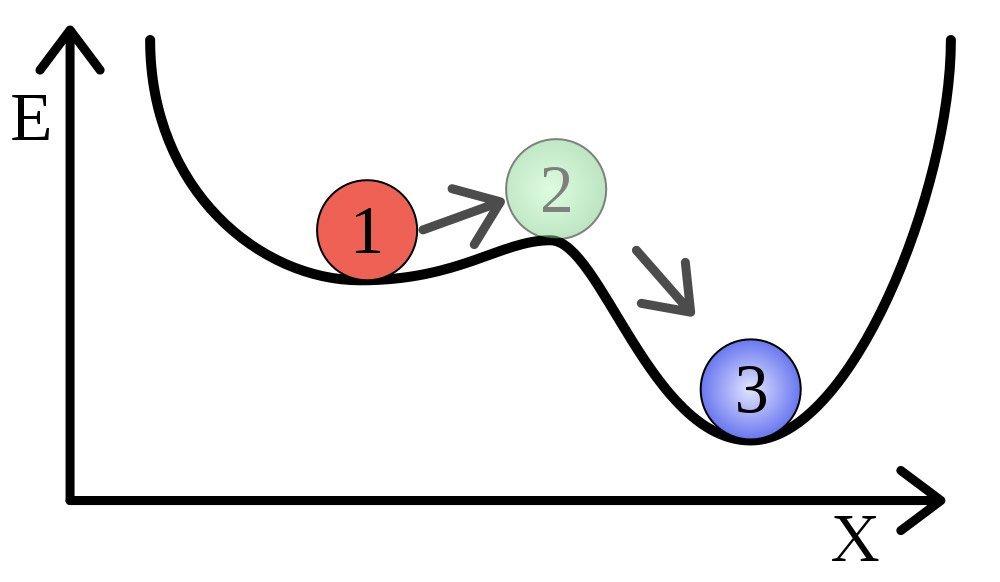 metastabiles Gleichgewicht