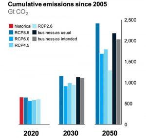Emissionen und Szenarien