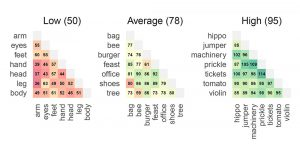 DAT-Scores