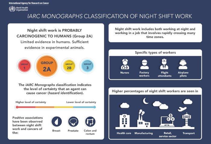 Kanzerogenität von Nachtarbeit