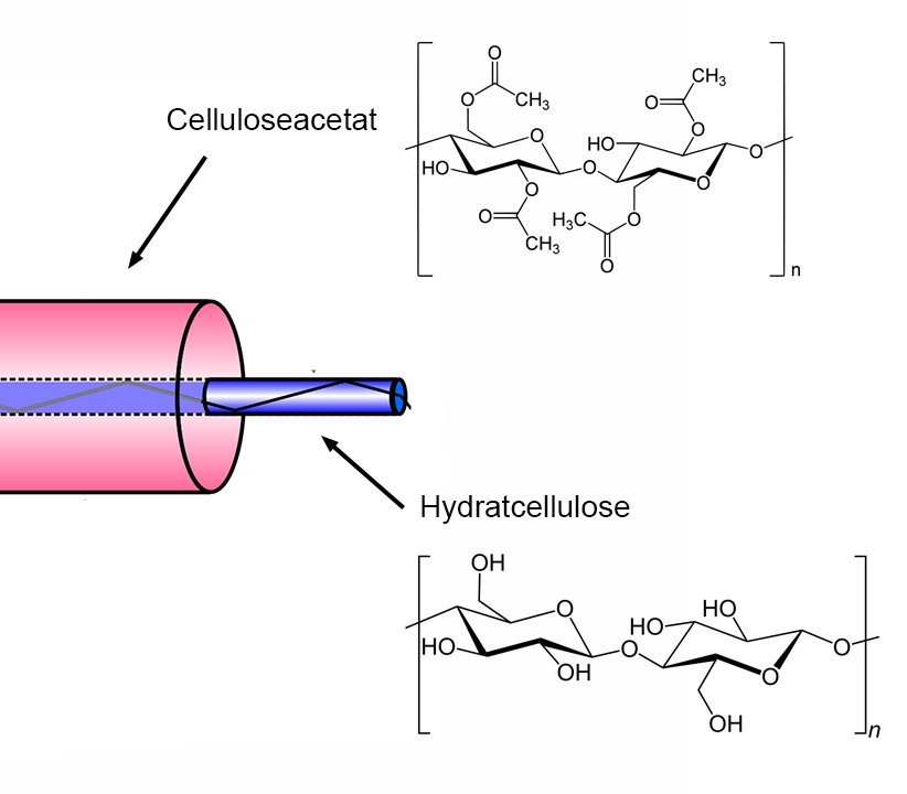 Celulloseleiter 2