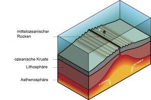 Lithosphäre