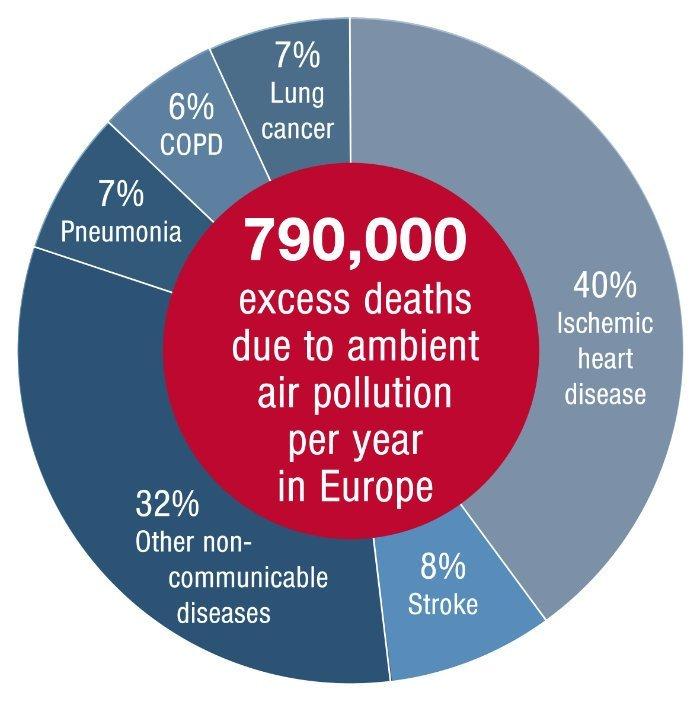Todesfälle durch Luftverschmutzung in Europa