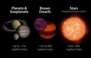 Planeten, Braune Zwerge und Sterne