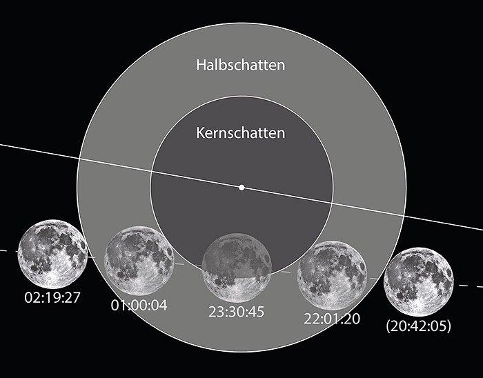 ABlauf der Mondfinsternis