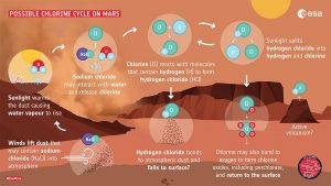 Chlorwasserstoff