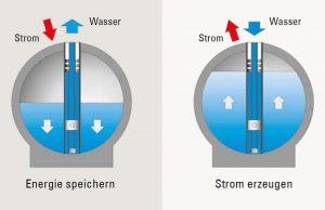 Unterwasser-Pumpspeicher