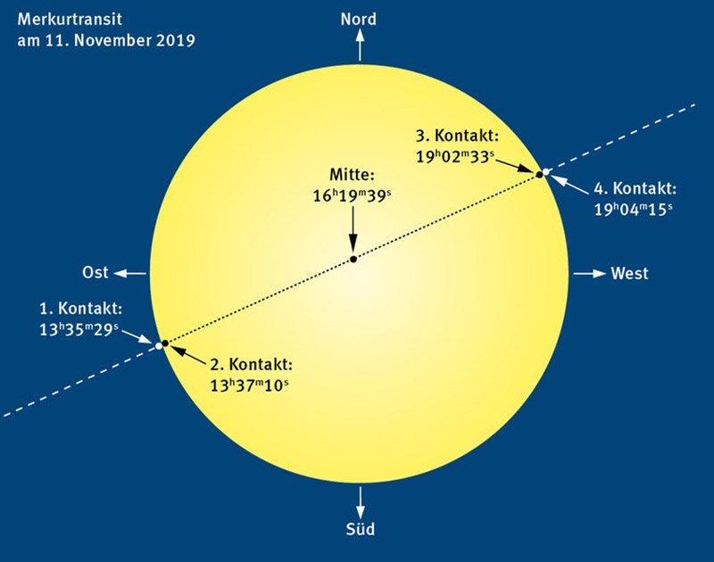 Merkurtransit 11.11.2019