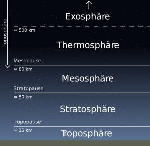 Mesosphäre