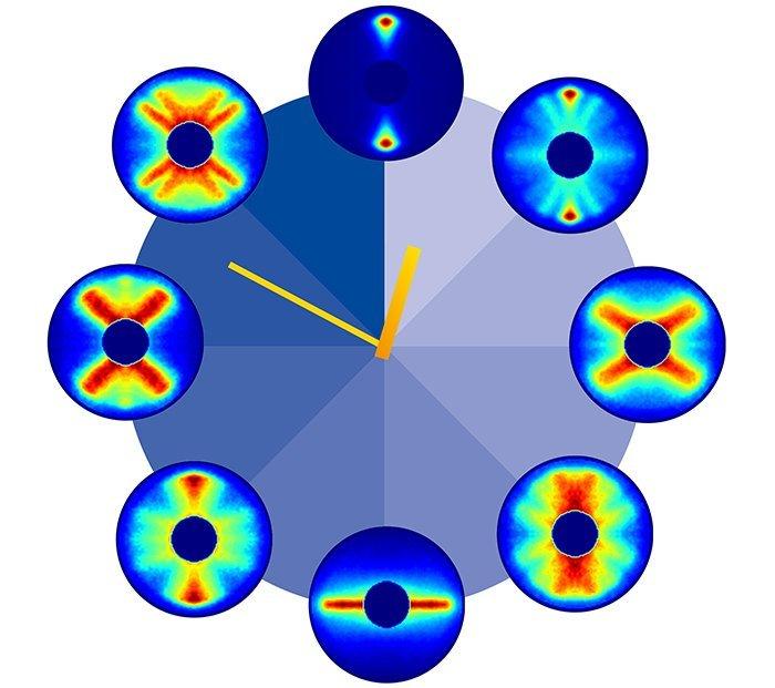 Moleküldrehung