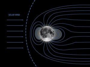 Mondmagnetfeld