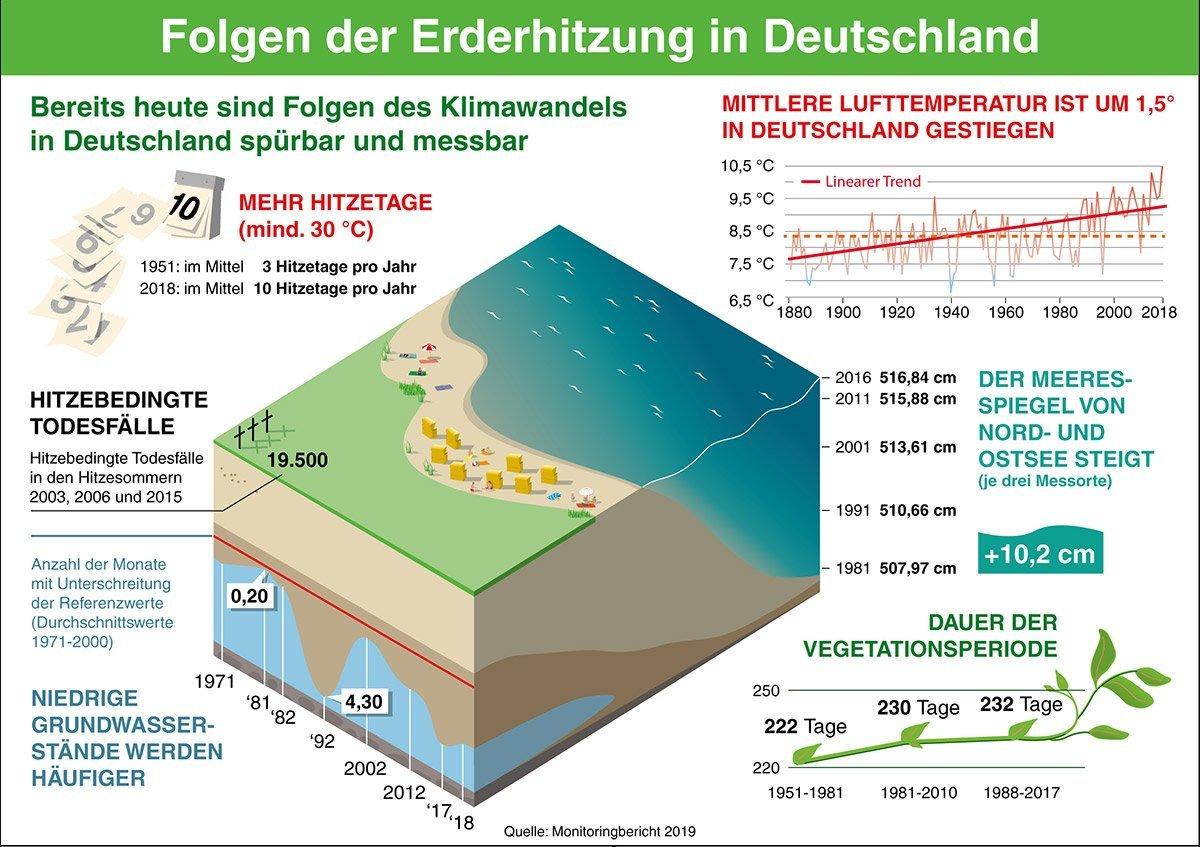 Fogen der Erwärmung in Deutschland