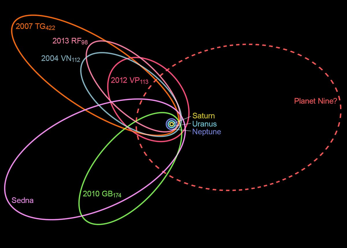 Orbits von TNOs und Planet 9