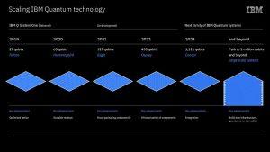 IBM-Roadmap