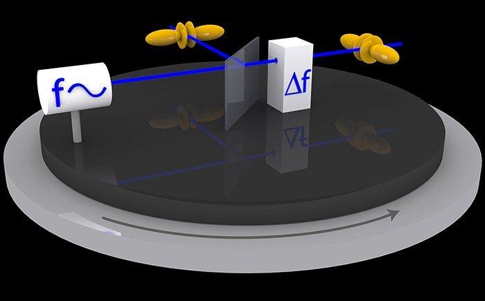 Atomuhr-Experiment