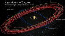 Saturnmonde