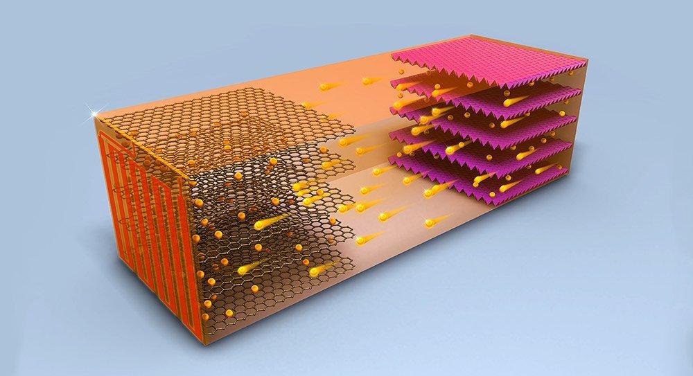 Revolutioniert diese Lithium-Batterie die Elektromobilität?