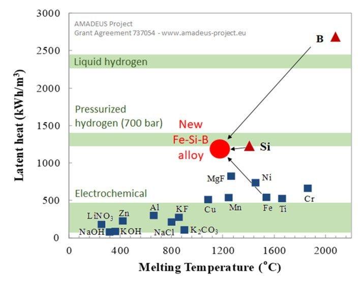 Wärmespeichermaterialien
