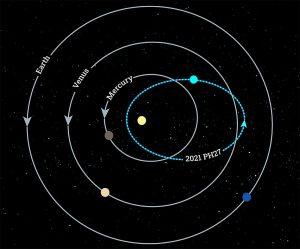 Orbit von 2021 PH27
