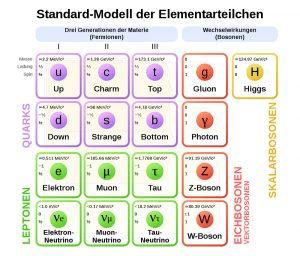 Standardmodell