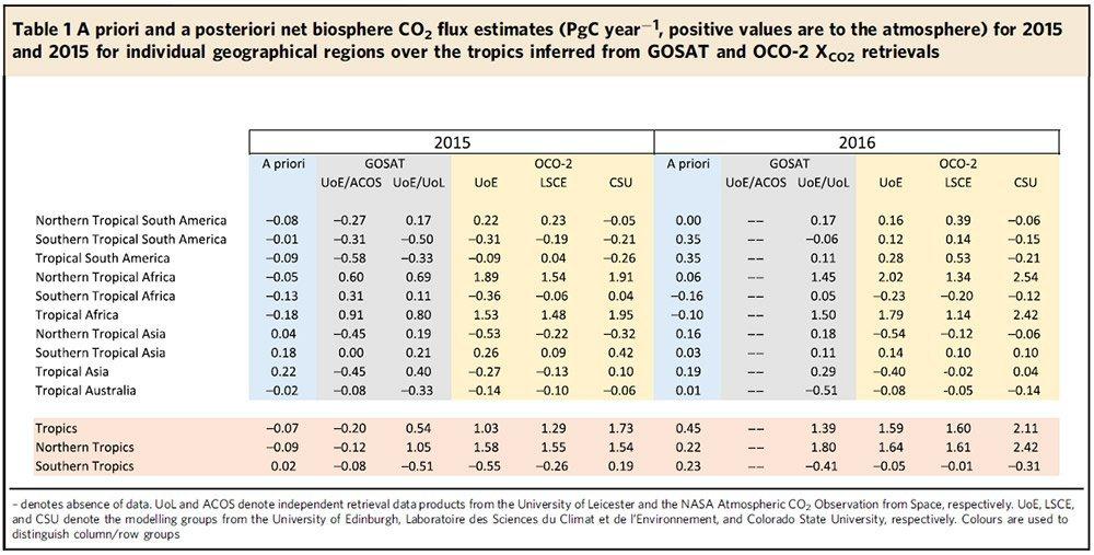 CO2-Bilanzen