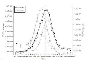 Uran-Isotopenwerte