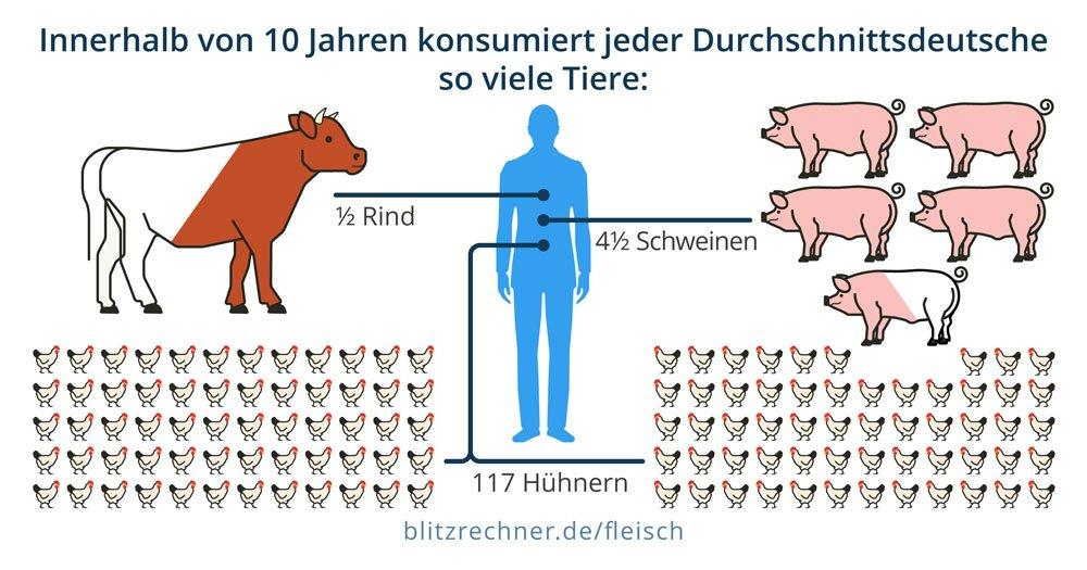 Fleischkonsum eines Durchschnittsdeutschen