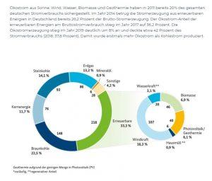 Infrografik zur Bruttostromerzeugung in Deutschland 2017