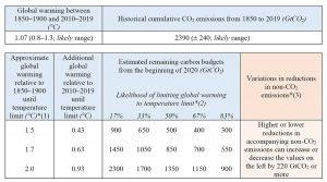 CO2-Budget