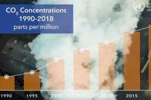 CO2-Werte