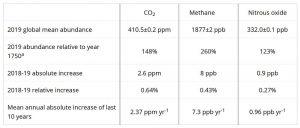 Treibhausgaswerte